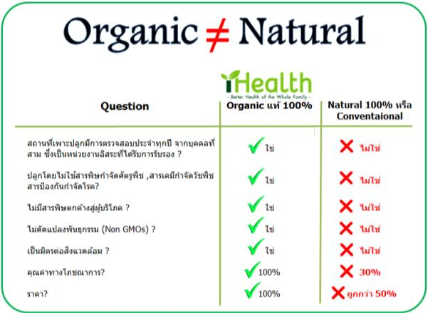 Chia seeds Organic VS natural